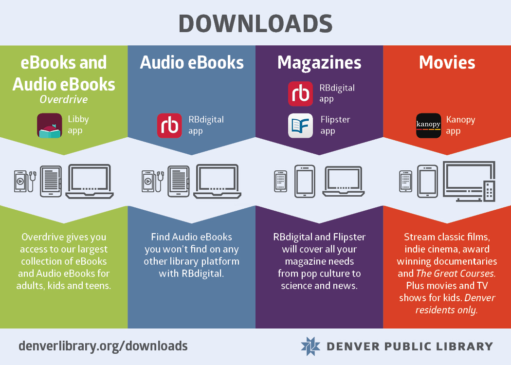 Downloads info-graphic showing services, apps and devices.