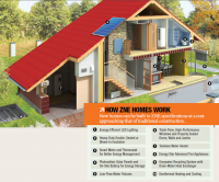 ZNE home specifications
