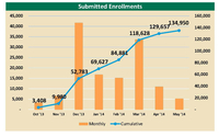 Metrics - graph of enrollments - Courtesy of Connect For Health Colorado