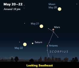 Map of the Moon, Mars, and Saturn for May 20-22. From skyandtelescope.com